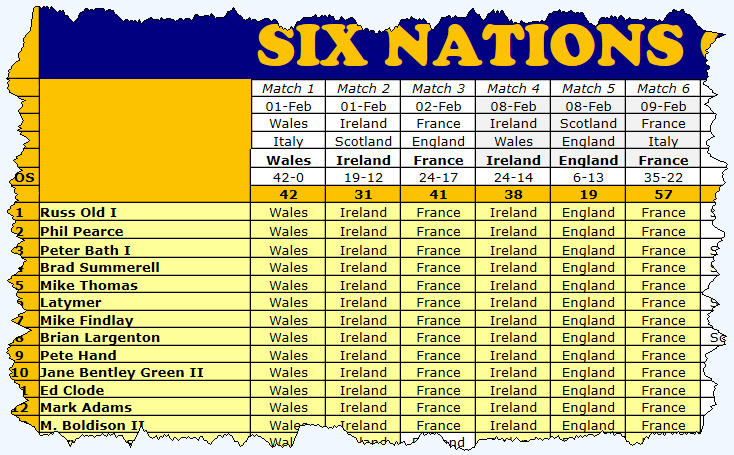 Six Nations 2020 Round 2 Results